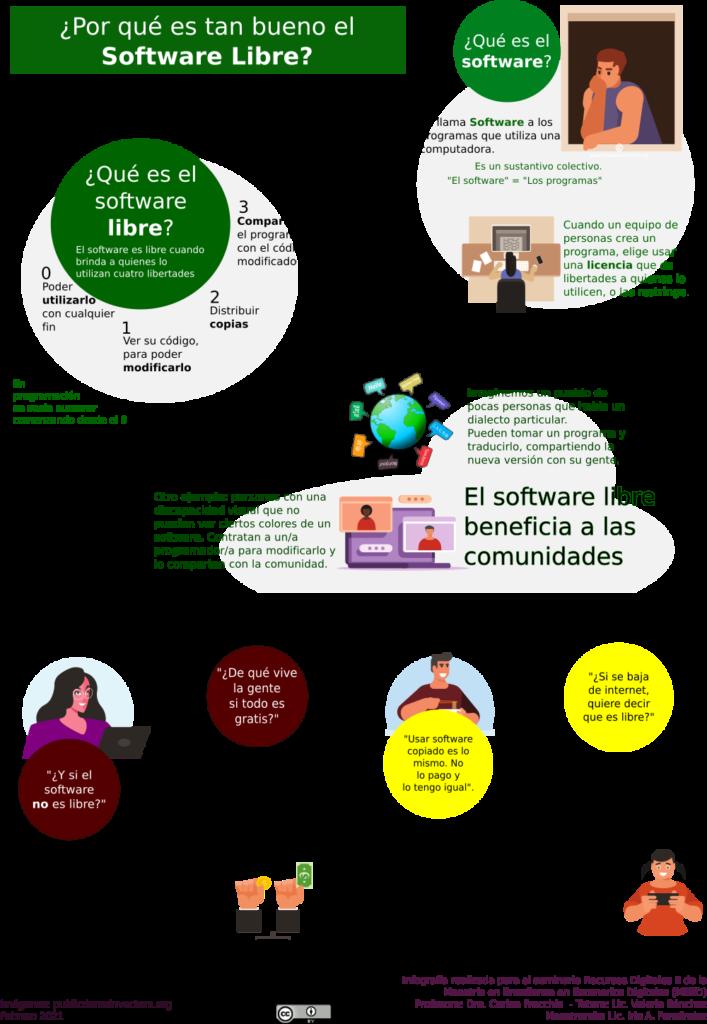 Infografía sobre Software Libre