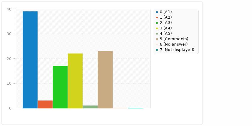 Gráfico de barras sobre los datos de la lista anterior (ocupación de integrantes de Clementina)