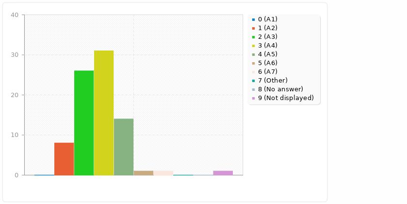 Gráfico de barras sobre los datos anteriores (rango de edad de integrantes de Clementina)