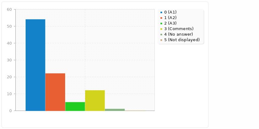 Gráfico de barras sobre los datos anteriores (uso de software libre)